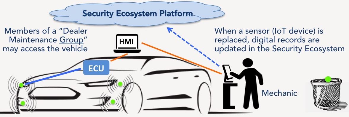 Vehicle Life-Cycle Management – TrustCentral
